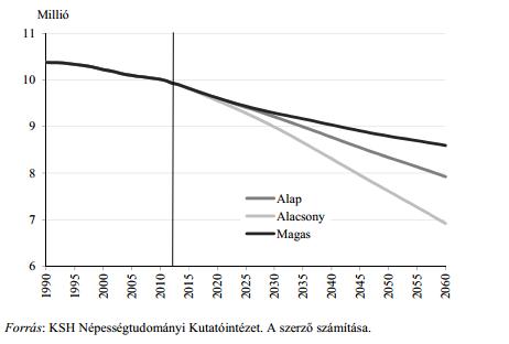 nyugdíj tábla - népességszám változása
